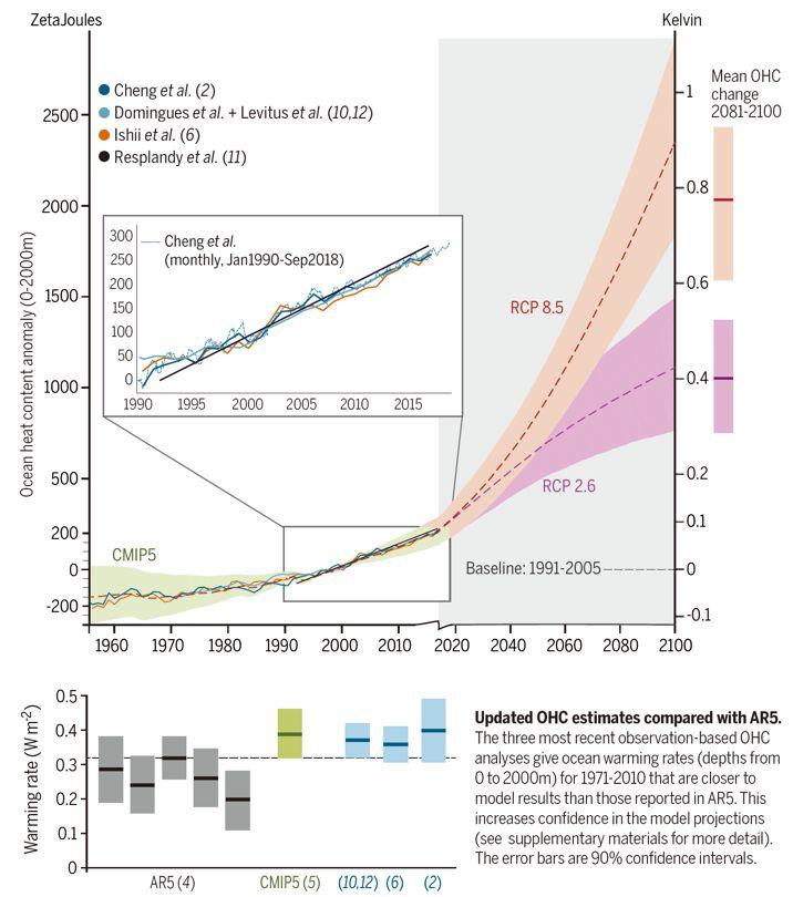 加速增暖的海洋相当于每秒都在爆炸原子弹