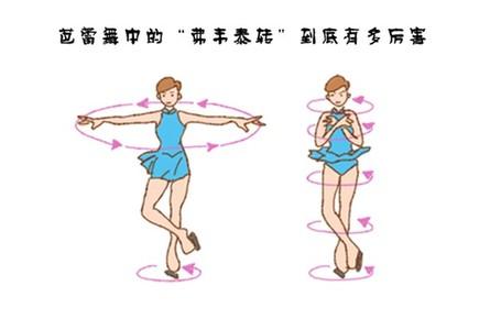"""芭蕾舞中的""""挥鞭转""""到底有多厉害?"""